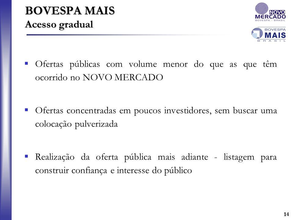 14 BOVESPA MAIS Acesso gradual Ofertas públicas com volume menor do que as que têm ocorrido no NOVO MERCADO Ofertas concentradas em poucos investidore