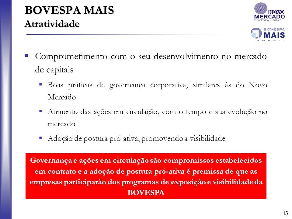 15 BOVESPA MAIS Atratividade Comprometimento com o seu desenvolvimento no mercado de capitais Boas práticas de governança corporativa, similares às do