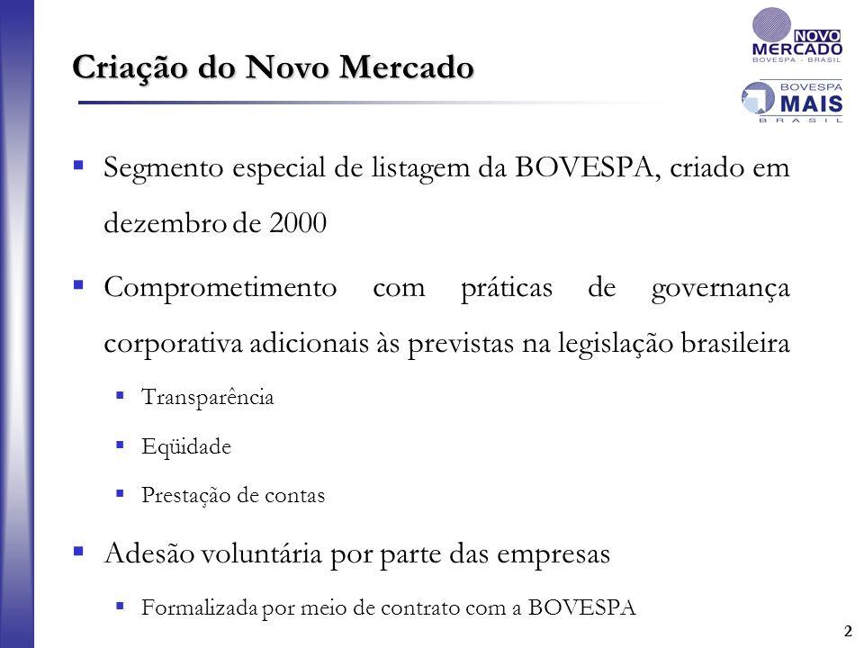 22 Criação do Novo Mercado Segmento especial de listagem da BOVESPA, criado em dezembro de 2000 Comprometimento com práticas de governança corporativa