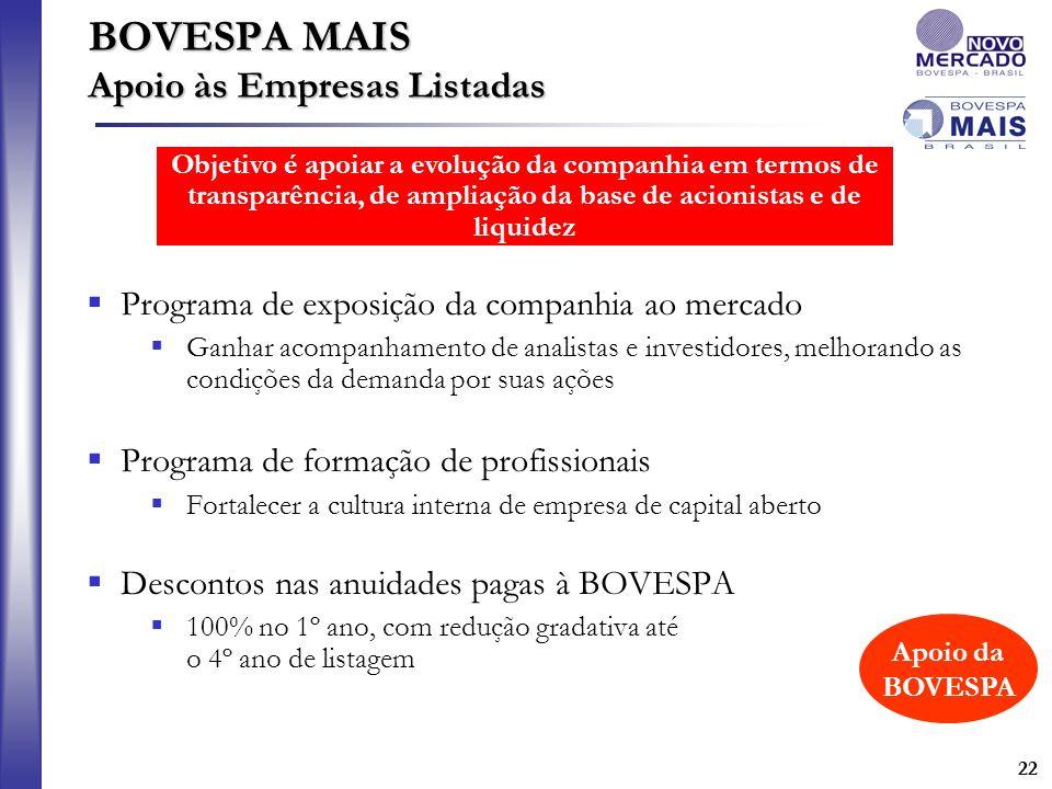 22 BOVESPA MAIS Apoio às Empresas Listadas Programa de exposição da companhia ao mercado Ganhar acompanhamento de analistas e investidores, melhorando