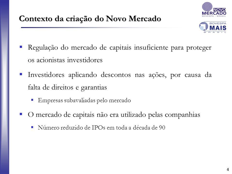 44 Contexto da criação do Novo Mercado Regulação do mercado de capitais insuficiente para proteger os acionistas investidores Investidores aplicando d