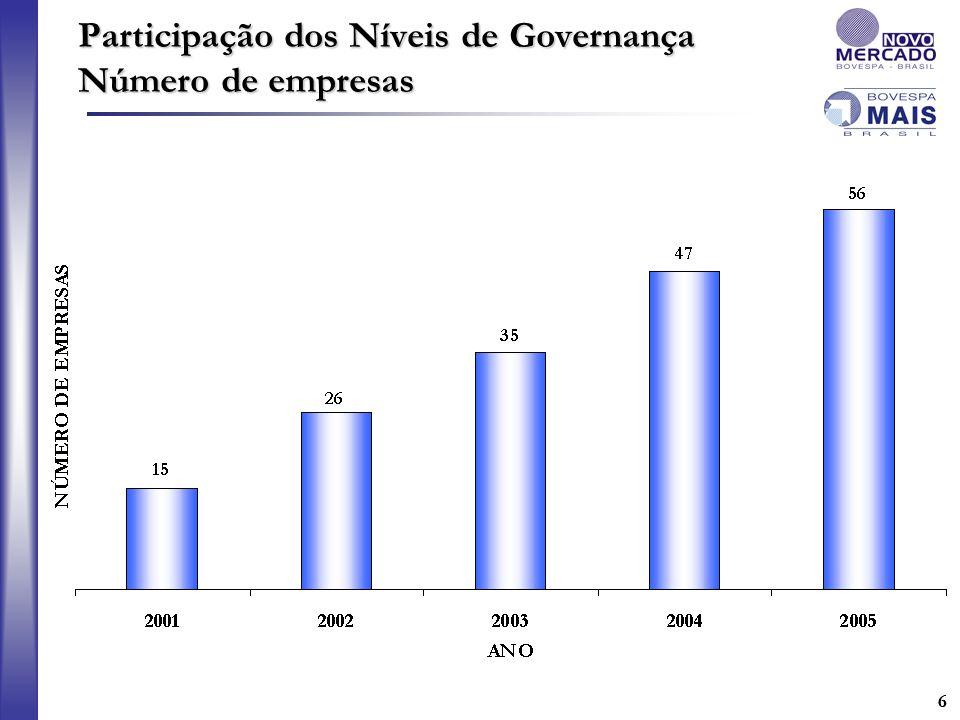 66 Participação dos Níveis de Governança Número de empresas