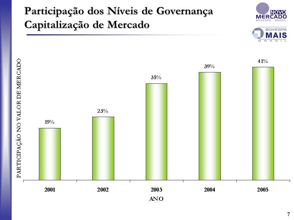 77 Participação dos Níveis de Governança Capitalização de Mercado