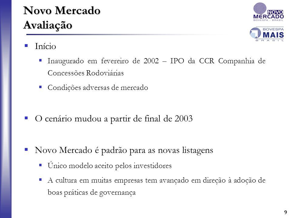 99 Novo Mercado Avaliação Início Inaugurado em fevereiro de 2002 – IPO da CCR Companhia de Concessões Rodoviárias Condições adversas de mercado O cená