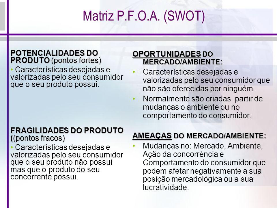 Matriz P.F.O.A. (SWOT) POTENCIALIDADES DO PRODUTO (pontos fortes) Características desejadas e valorizadas pelo seu consumidor que o seu produto possui