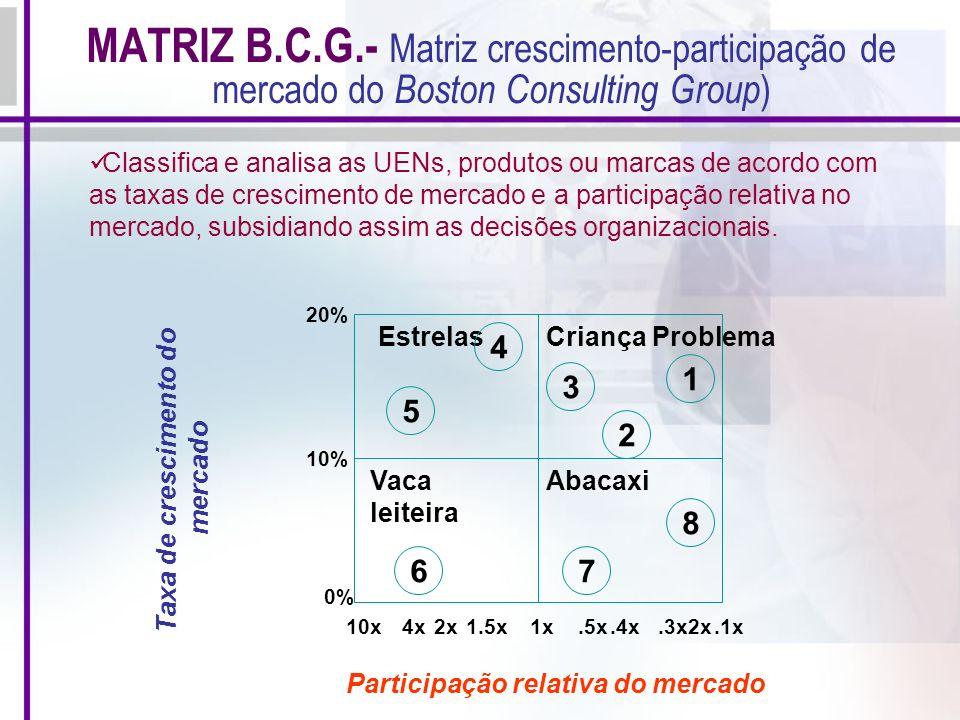 MATRIZ B.C.G.- Matriz crescimento-participação de mercado do Boston Consulting Group ) EstrelasCriança Problema Vaca leiteira Abacaxi 1 2 3 5 4 7 8 6.