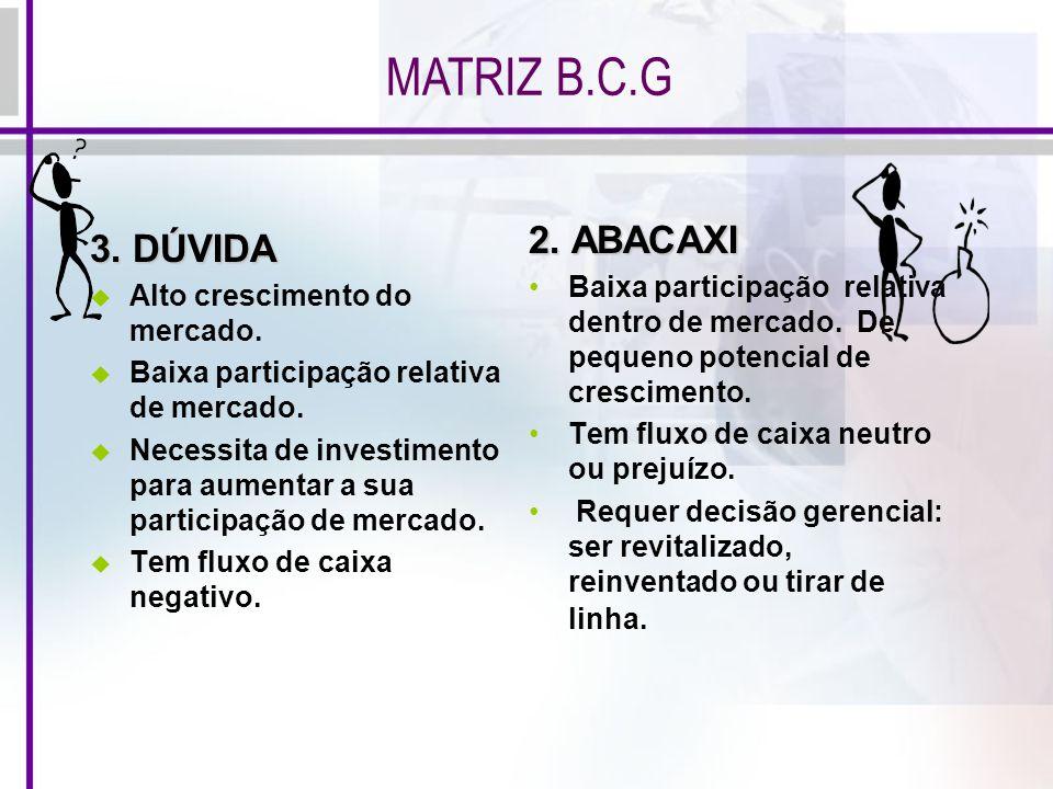 MATRIZ B.C.G 3. DÚVIDA Alto crescimento do mercado. Baixa participação relativa de mercado. Necessita de investimento para aumentar a sua participação