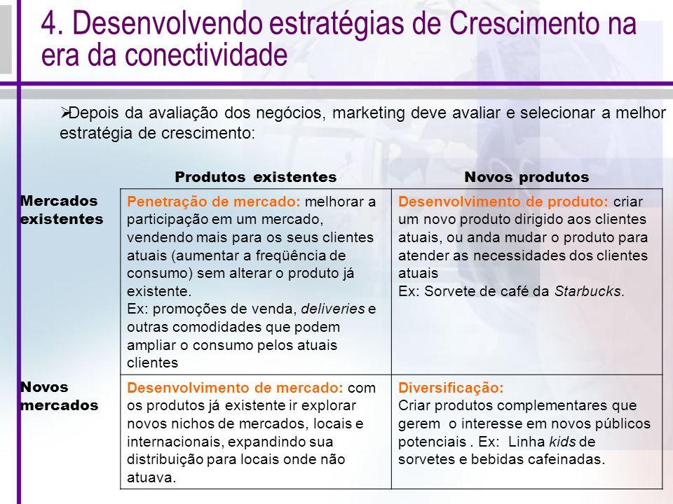 4. Desenvolvendo estratégias de Crescimento na era da conectividade Produtos existentesNovos produtos Mercados existentes Penetração de mercado: melho