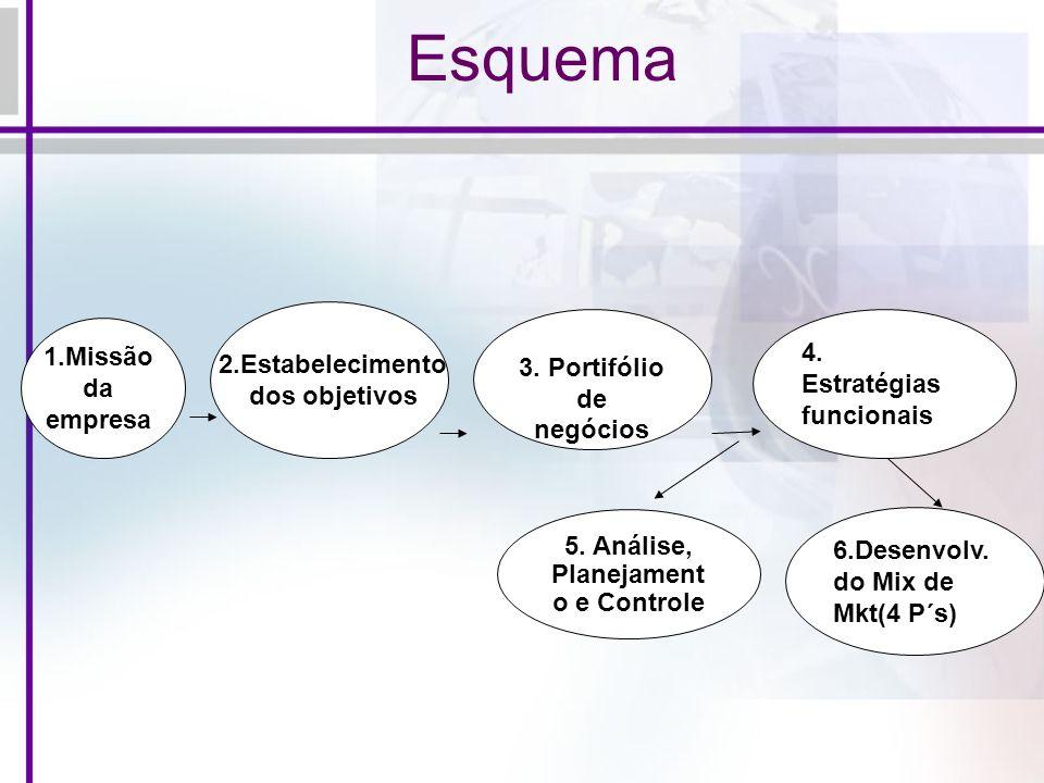 Esquema 4. Estratégias funcionais 5. Análise, Planejament o e Controle 6.Desenvolv. do Mix de Mkt(4 P´s) 3. Portifólio de negócios 1.Missão da empresa