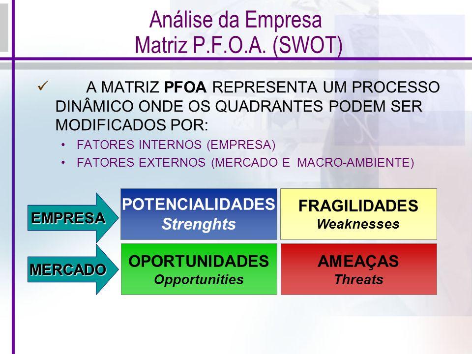 POTENCIALIDADES Strenghts FRAGILIDADES Weaknesses AMEAÇAS Threats OPORTUNIDADES Opportunities MERCADO EMPRESA Análise da Empresa Matriz P.F.O.A. (SWOT