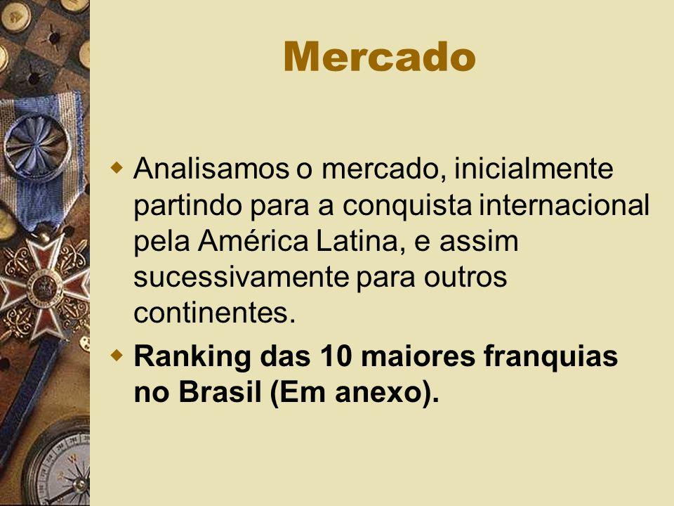 Mercado Analisamos o mercado, inicialmente partindo para a conquista internacional pela América Latina, e assim sucessivamente para outros continentes.