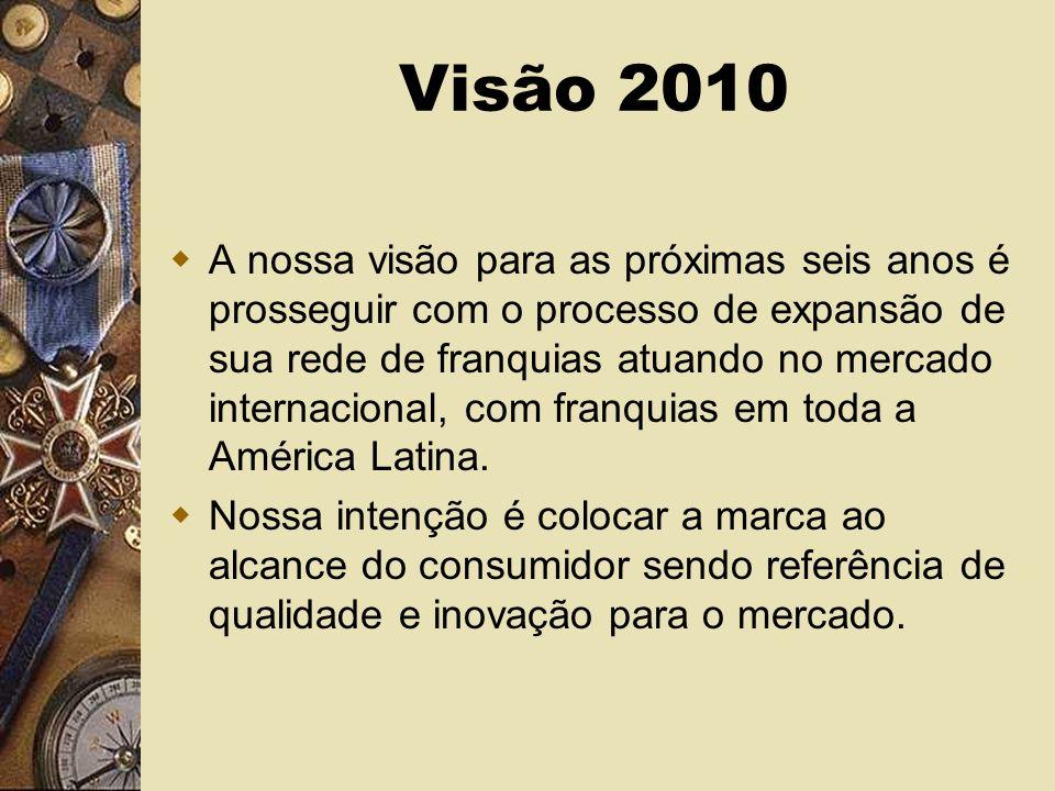 Visão 2010 A nossa visão para as próximas seis anos é prosseguir com o processo de expansão de sua rede de franquias atuando no mercado internacional, com franquias em toda a América Latina.