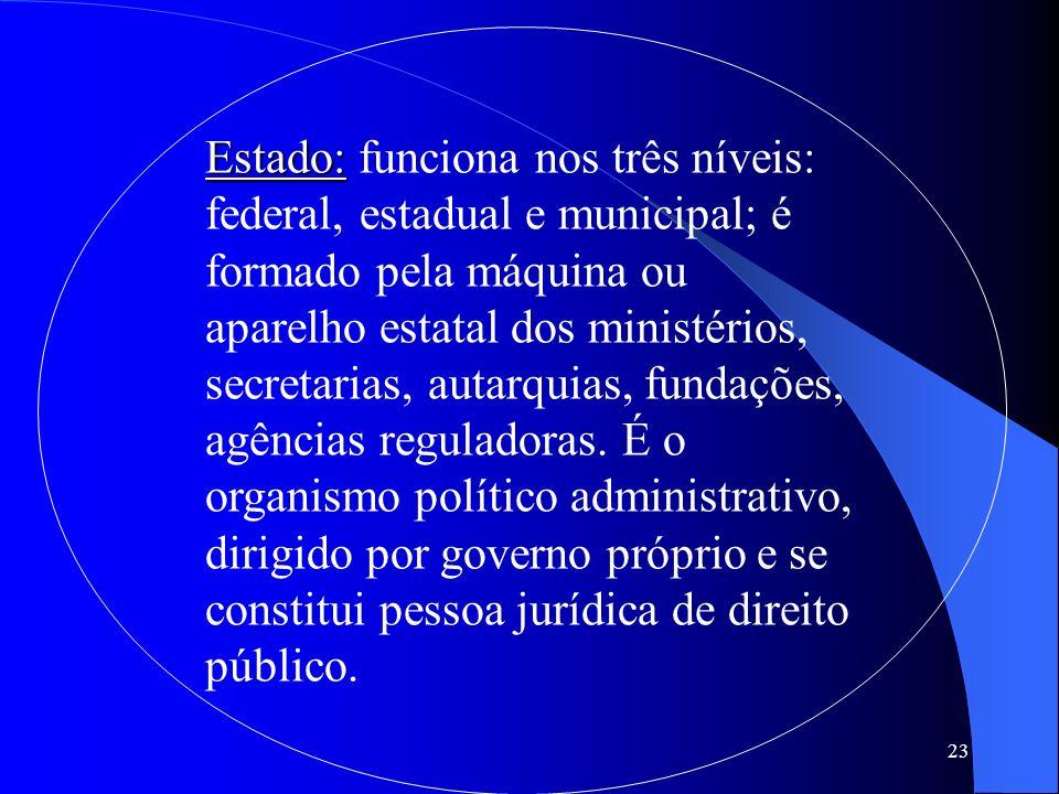 23 Estado: Estado: funciona nos três níveis: federal, estadual e municipal; é formado pela máquina ou aparelho estatal dos ministérios, secretarias, a