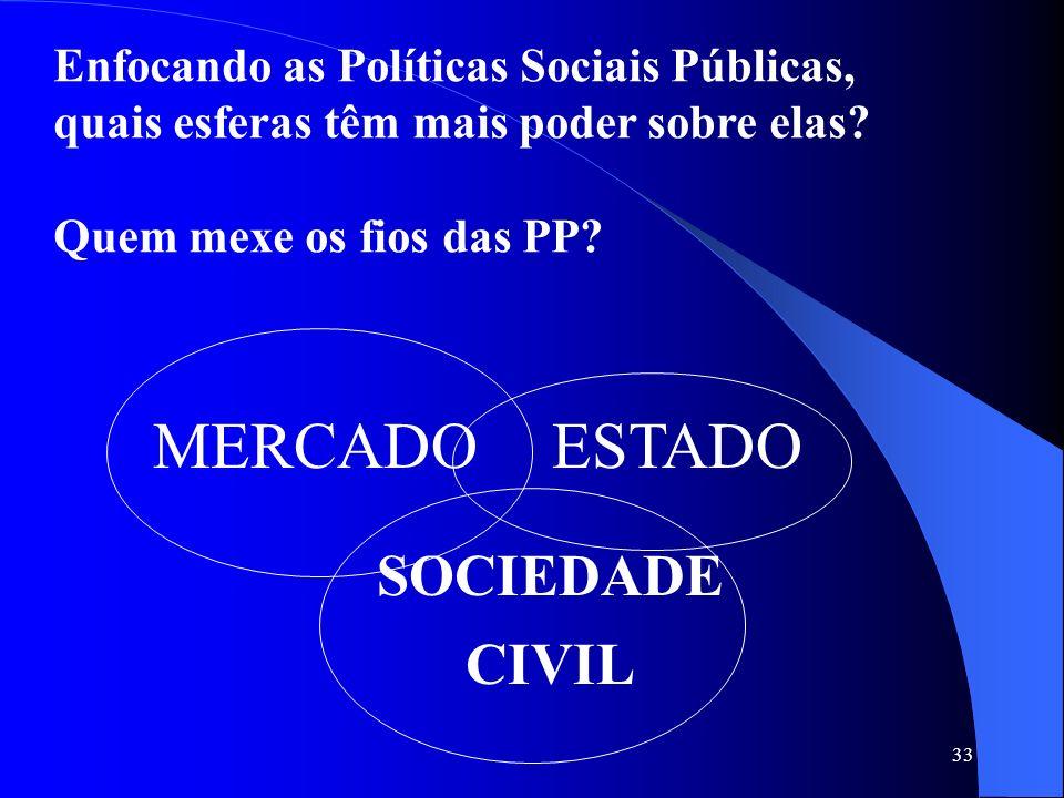 33 MERCADOESTADO SOCIEDADE CIVIL Enfocando as Políticas Sociais Públicas, quais esferas têm mais poder sobre elas? Quem mexe os fios das PP?