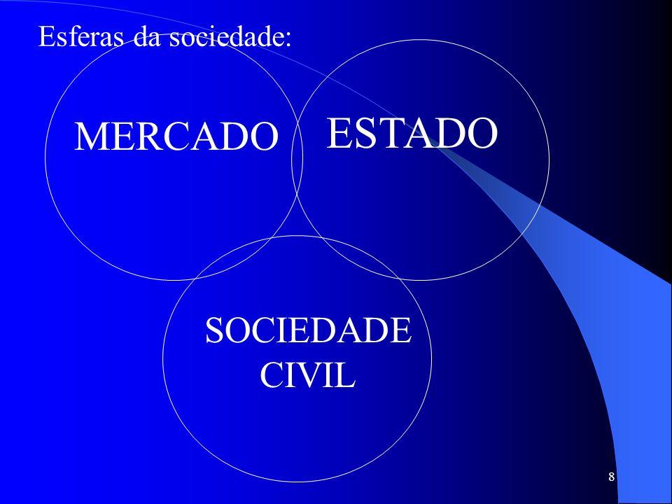 8 MERCADO ESTADO SOCIEDADE CIVIL Esferas da sociedade: