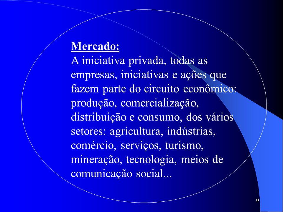 9 Mercado: A iniciativa privada, todas as empresas, iniciativas e ações que fazem parte do circuito econômico: produção, comercialização, distribuição