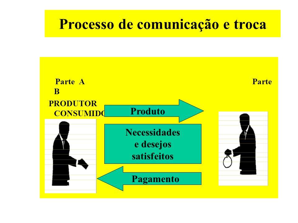 Processo de comunicação e troca Parte A Parte B PRODUTOR CONSUMIDOR Necessidades e desejos insatisfeitos Não há troca
