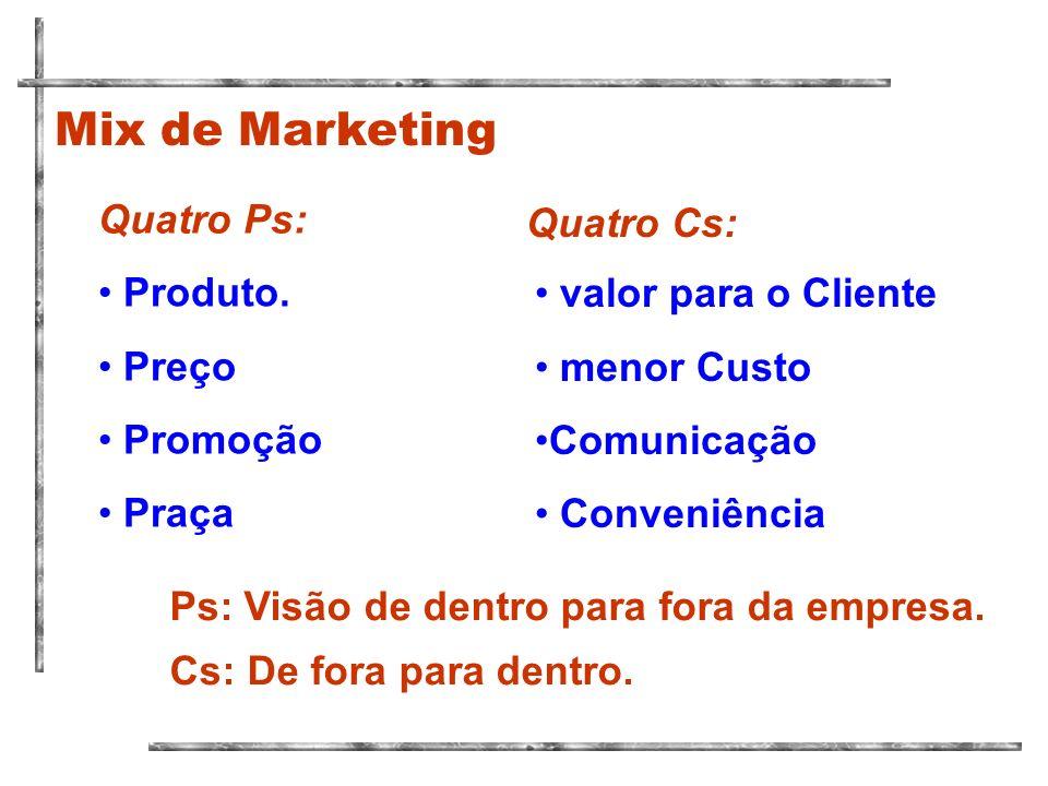 Quatro Ps: Mix de Marketing Produto. Preço Promoção Praça Política Público +