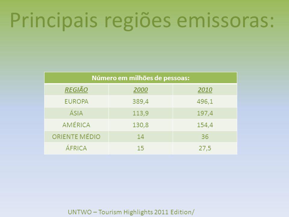 Principais regiões emissoras: Número em milhões de pessoas: REGIÃO20002010 EUROPA389,4496,1 ÁSIA113,9197,4 AMÉRICA130,8154,4 ORIENTE MÉDIO1436 ÁFRICA1