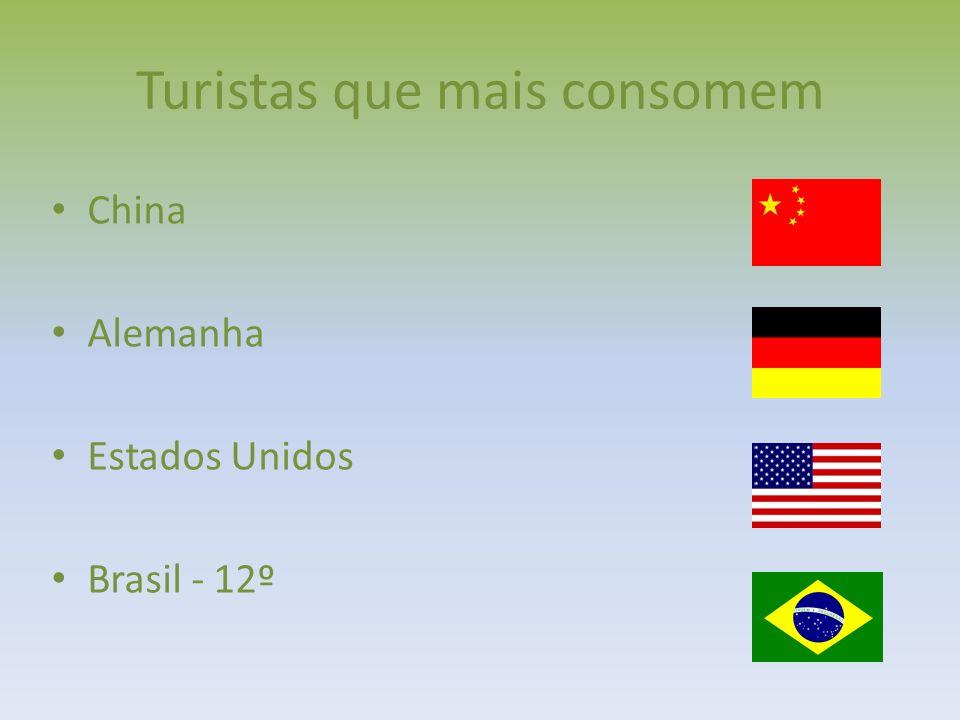 Principais países receptores: Número em pessoas: FRANÇA – 76.800.000 ESTADOS UNIDOS – 59.700.000 CHINA – 55.700.000 ESPANHA – 54.700.000 ITÁLIA – 43.600.000 REINO UNIDO – 28.100.000 TURQUIA – 27.000.000 ALEMANHA – 26.900.000 MALÁSIA – 24.600.000 MÉXICO – 22.400.000 *Brasil: 5,1 milhões http://lista10.org/diversos/os-10-paises-mais-visitados-do-mundo/