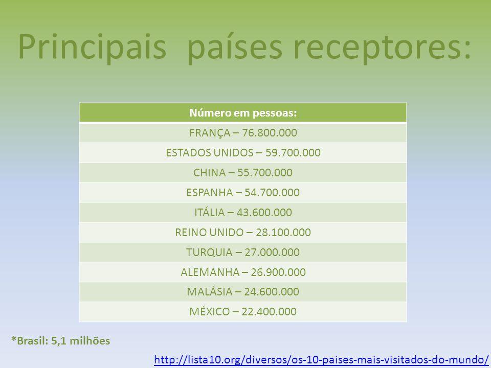 Principais países receptores: Número em pessoas: FRANÇA – 76.800.000 ESTADOS UNIDOS – 59.700.000 CHINA – 55.700.000 ESPANHA – 54.700.000 ITÁLIA – 43.6
