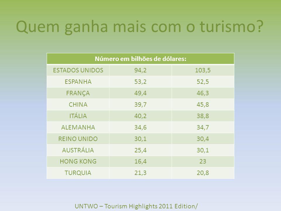 Quem ganha mais com o turismo? Número em bilhões de dólares: ESTADOS UNIDOS94,2103,5 ESPANHA53,252,5 FRANÇA49,446,3 CHINA39,745,8 ITÁLIA40,238,8 ALEMA