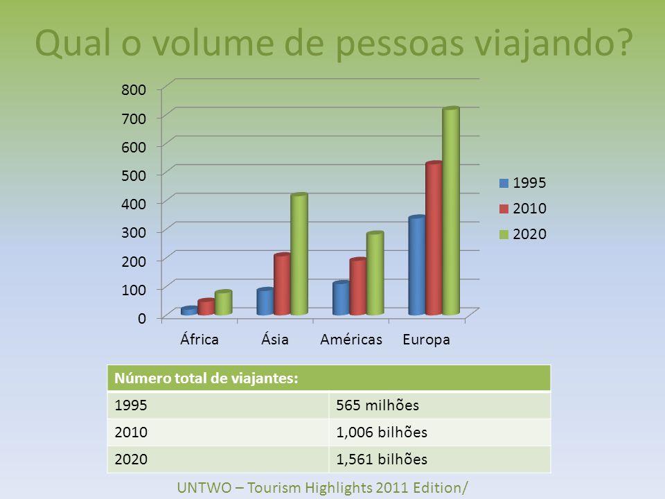 Qual o volume de pessoas viajando? Número total de viajantes: 1995565 milhões 20101,006 bilhões 20201,561 bilhões UNTWO – Tourism Highlights 2011 Edit