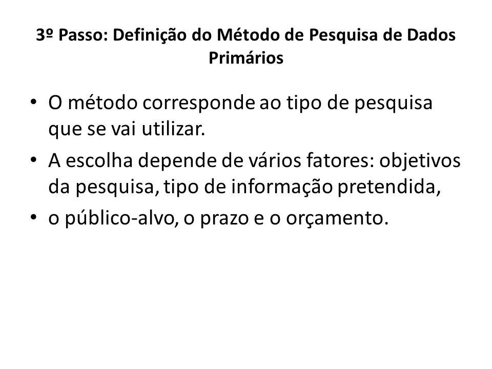 3º Passo: Definição do Método de Pesquisa de Dados Primários O método corresponde ao tipo de pesquisa que se vai utilizar. A escolha depende de vários