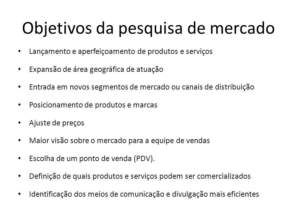 Objetivos da pesquisa de mercado Lançamento e aperfeiçoamento de produtos e serviços Expansão de área geográfica de atuação Entrada em novos segmentos