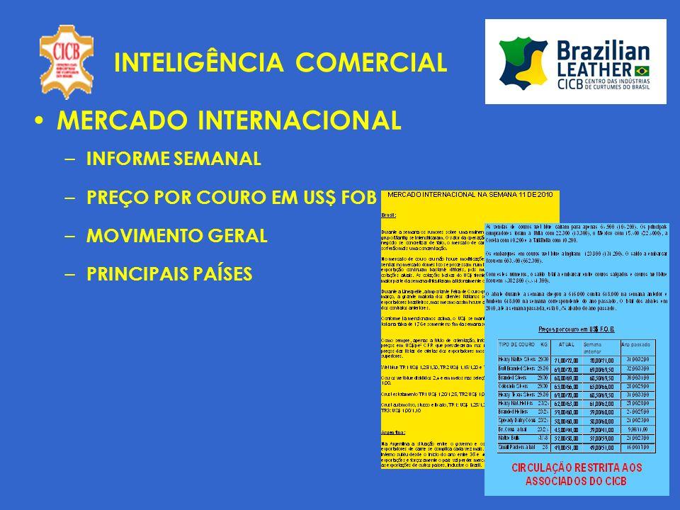 INTELIGÊNCIA COMERCIAL MERCADO INTERNACIONAL – INFORME SEMANAL – PREÇO POR COURO EM US$ FOB – MOVIMENTO GERAL – PRINCIPAIS PAÍSES
