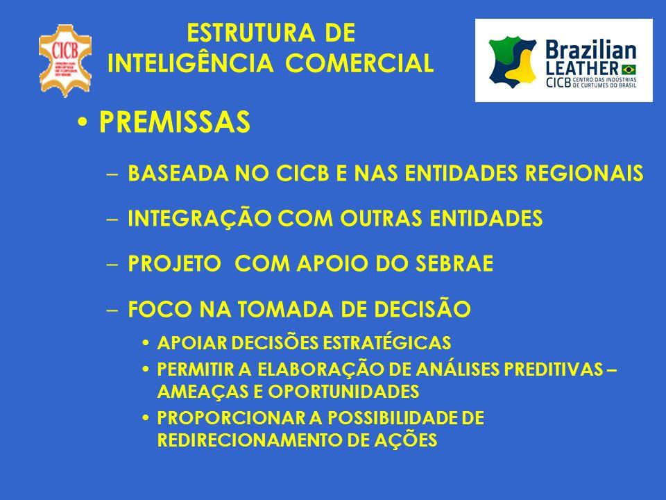 ESTRUTURA DE INTELIGÊNCIA COMERCIAL PREMISSAS – BASEADA NO CICB E NAS ENTIDADES REGIONAIS – INTEGRAÇÃO COM OUTRAS ENTIDADES – PROJETO COM APOIO DO SEBRAE – FOCO NA TOMADA DE DECISÃO APOIAR DECISÕES ESTRATÉGICAS PERMITIR A ELABORAÇÃO DE ANÁLISES PREDITIVAS – AMEAÇAS E OPORTUNIDADES PROPORCIONAR A POSSIBILIDADE DE REDIRECIONAMENTO DE AÇÕES