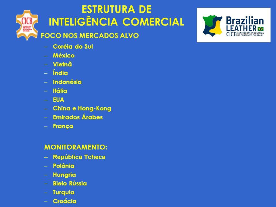 INTELIGÊNCIA COMERCIAL MONITORAMENTO DE INFORMAÇÕES PARA O PSI – NOVAS - RELACIONADAS AOS PAÍSES ALVO CONJUNTURA ECONÔMICA EXPORTAÇÃO / IMPORTAÇÃO DE COUROS E ARTIGOS RELACIONADOS – VOLUME, PAÍSES, TIPOS DE COURO, PARTICIPAÇÃO BRASILEIRA, CONCORRENTES PERFIL DE CONSUMO DA POPULAÇÃO DE PRODUTOS RELACIONADOS AO COURO MERCADO COMPRADOR DE COURO - EMPRESAS