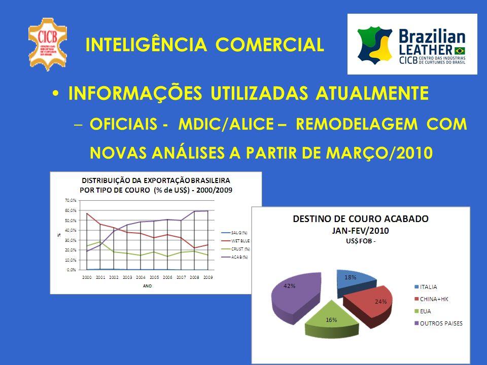 INTELIGÊNCIA COMERCIAL INFORMAÇÕES UTILIZADAS ATUALMENTE – MONITORAMENTO DE PREÇOS MERCADO DOS EUA MERCADO INTERNACIONAL – TECPLAN – INFORMAÇÕES ADUANEIRAS – PESQUISAS DE MERCADO