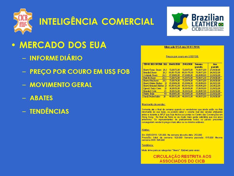 INTELIGÊNCIA COMERCIAL MERCADO DOS EUA – INFORME DIÁRIO – PREÇO POR COURO EM US$ FOB – MOVIMENTO GERAL – ABATES – TENDÊNCIAS