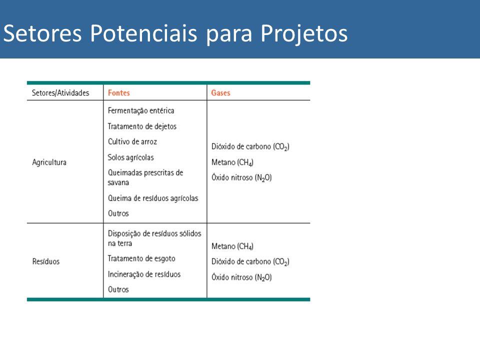 Setores Potenciais para Projetos