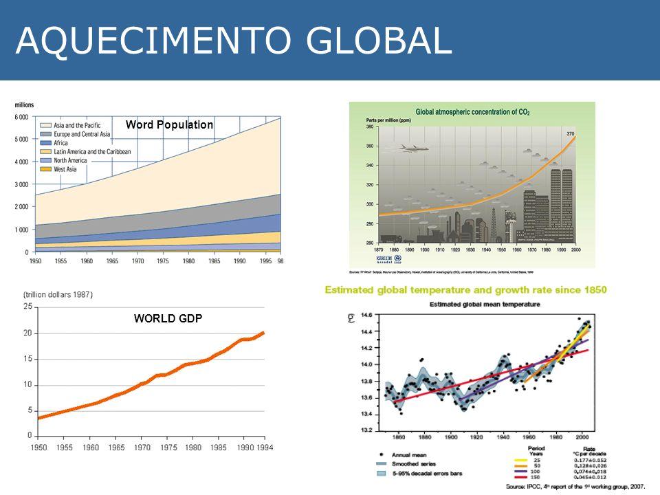 Word Population WORLD GDP AQUECIMENTO GLOBAL