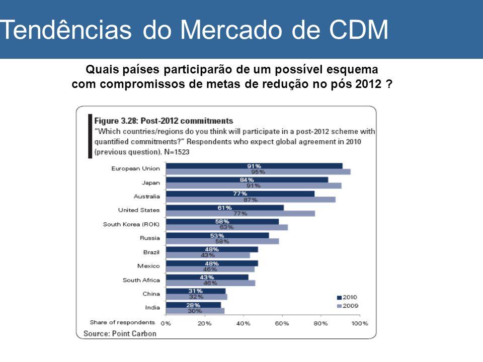 Quais países participarão de um possível esquema com compromissos de metas de redução no pós 2012 ? Tendências do Mercado de CDM