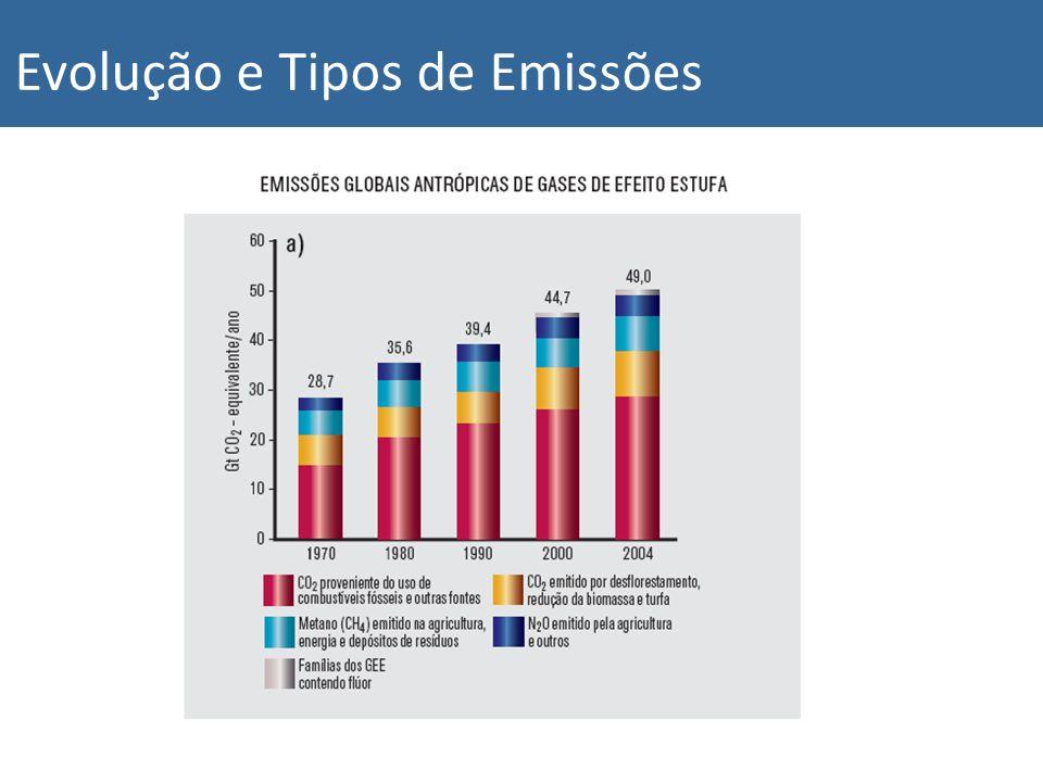 Evolução e Tipos de Emissões