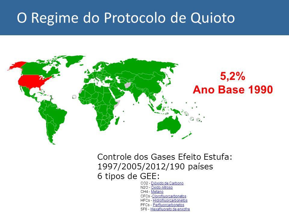Controle dos Gases Efeito Estufa: 1997/2005/2012/190 países 6 tipos de GEE: CO2 - Dióxido de CarbonoDióxido de Carbono N2O - Óxido nitrosoÓxido nitros