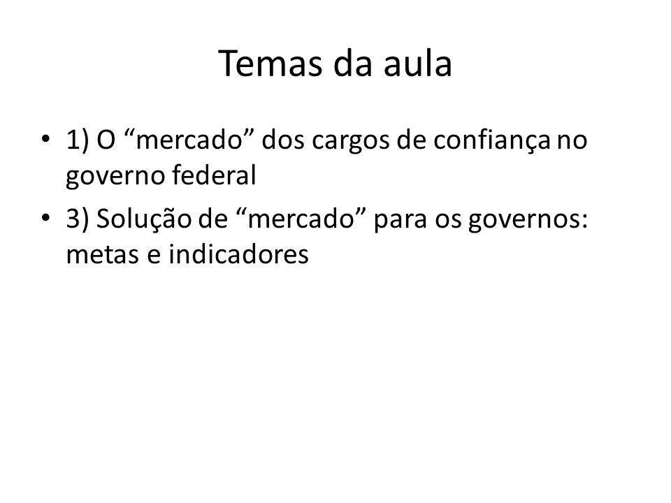 Temas da aula 1) O mercado dos cargos de confiança no governo federal 3) Solução de mercado para os governos: metas e indicadores