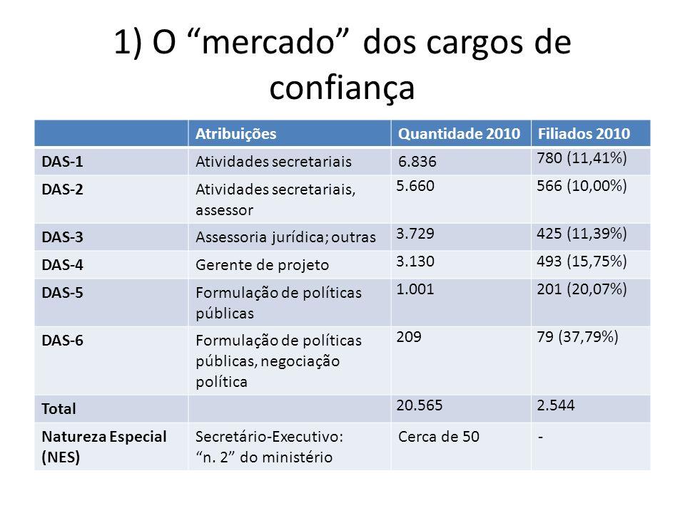 1) O mercado dos cargos de confiança AtribuiçõesQuantidade 2010Filiados 2010 DAS-1Atividades secretariais6.836 780 (11,41%) DAS-2Atividades secretariais, assessor 5.660566 (10,00%) DAS-3Assessoria jurídica; outras 3.729425 (11,39%) DAS-4Gerente de projeto 3.130493 (15,75%) DAS-5Formulação de políticas públicas 1.001201 (20,07%) DAS-6Formulação de políticas públicas, negociação política 20979 (37,79%) Total 20.5652.544 Natureza Especial (NES) Secretário-Executivo: n.