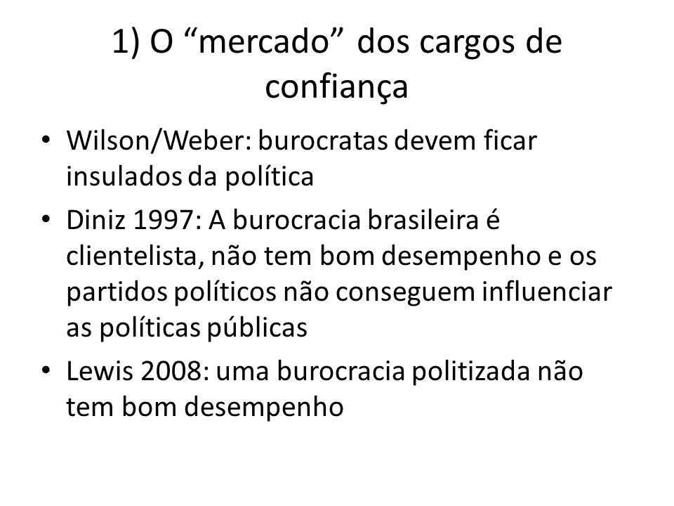 1) O mercado dos cargos de confiança Wilson/Weber: burocratas devem ficar insulados da política Diniz 1997: A burocracia brasileira é clientelista, nã