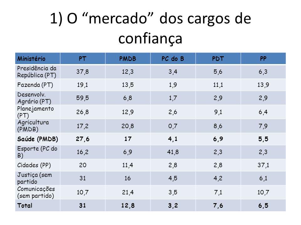 1) O mercado dos cargos de confiança MinistérioPTPMDBPC do BPDTPP Presidência da República (PT) 37,812,33,45,66,3 Fazenda (PT)19,113,51,911,113,9 Desenvolv.
