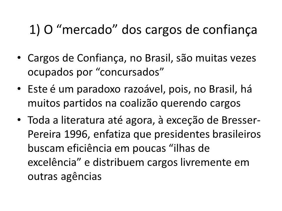 1) O mercado dos cargos de confiança Cargos de Confiança, no Brasil, são muitas vezes ocupados por concursados Este é um paradoxo razoável, pois, no B