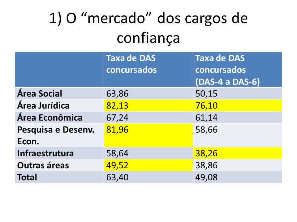1) O mercado dos cargos de confiança Taxa de DAS concursados (DAS-4 a DAS-6) Área Social63,8650,15 Área Jurídica82,1376,10 Área Econômica67,2461,14 Pesquisa e Desenv.