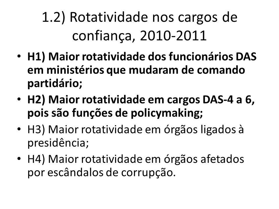 1.2) Rotatividade nos cargos de confiança, 2010-2011 H1) Maior rotatividade dos funcionários DAS em ministérios que mudaram de comando partidário; H2) Maior rotatividade em cargos DAS-4 a 6, pois são funções de policymaking; H3) Maior rotatividade em órgãos ligados à presidência; H4) Maior rotatividade em órgãos afetados por escândalos de corrupção.