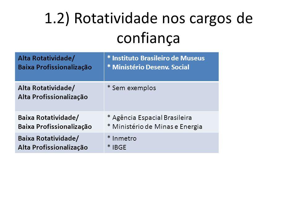 1.2) Rotatividade nos cargos de confiança Alta Rotatividade/ Baixa Profissionalização * Instituto Brasileiro de Museus * Ministério Desenv. Social Alt