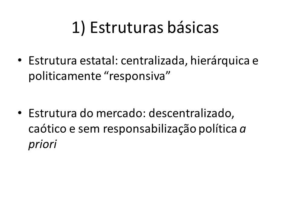 1) Estruturas básicas Estrutura estatal: centralizada, hierárquica e politicamente responsiva Estrutura do mercado: descentralizado, caótico e sem responsabilização política a priori