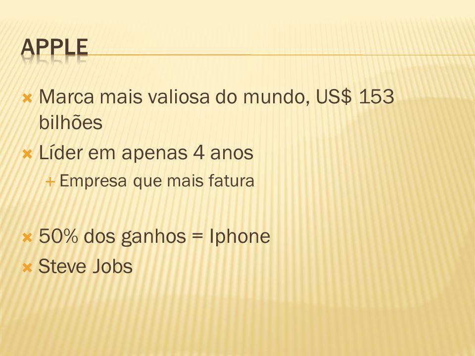 Marca mais valiosa do mundo, US$ 153 bilhões Líder em apenas 4 anos Empresa que mais fatura 50% dos ganhos = Iphone Steve Jobs