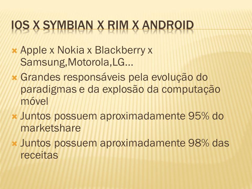 Apple x Nokia x Blackberry x Samsung,Motorola,LG... Grandes responsáveis pela evolução do paradigmas e da explosão da computação móvel Juntos possuem